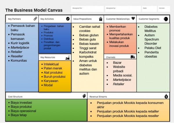 Merencanakan Bisnis Menggunakan Business Model Canvas Bagian 3